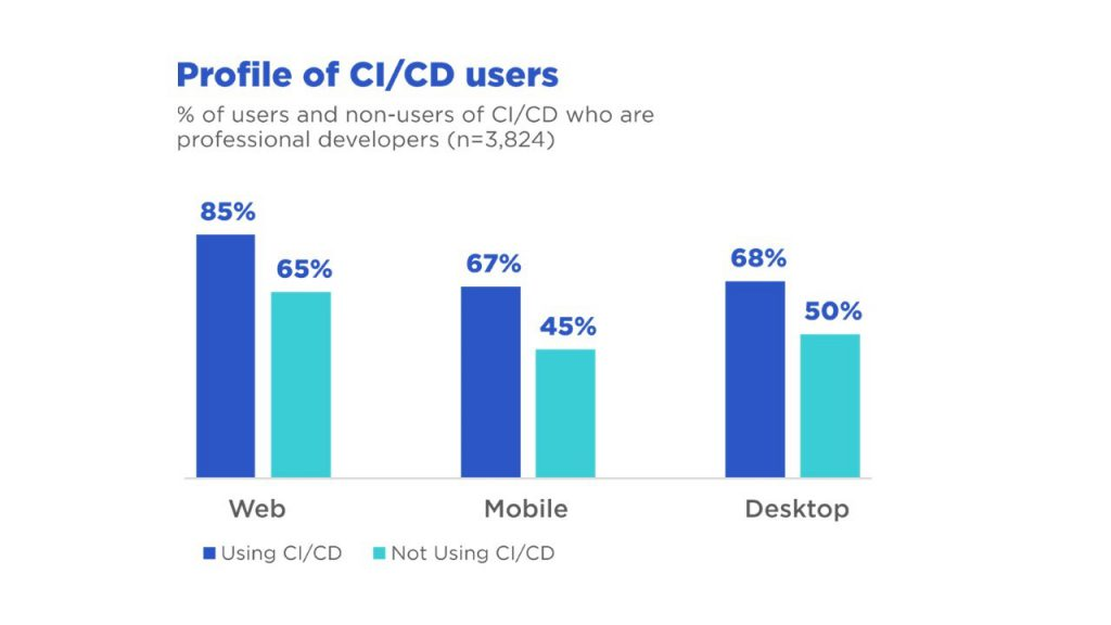 Profile of CI & CD users